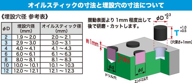 オイルスティックの寸法と埋設穴の寸法について