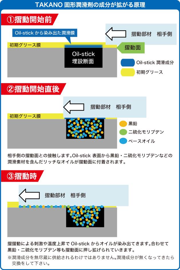 TAKANO固形潤滑剤の成分が拡がる原理