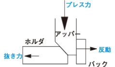 カムスライダーの機構